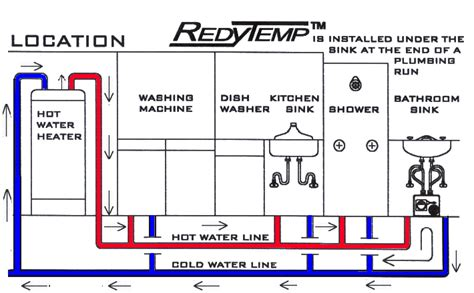Water Temperature Plumbing by Prevent Frozen Pipes