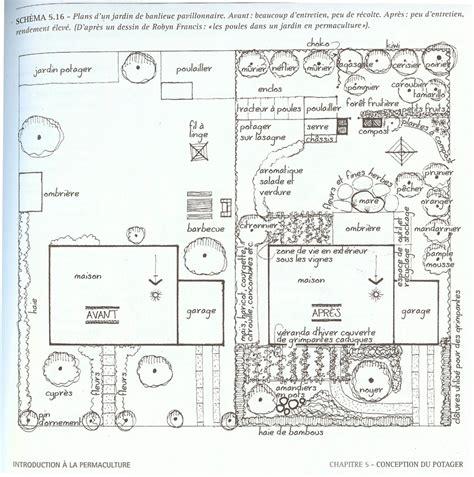 schema pattern d design permaculturel d un petit jardin permaculture