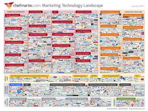 martech answering the important questions about marketing