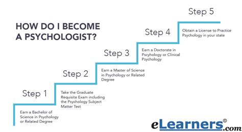Psychiatrist Requirements by How To Become A Psychologist Elearners