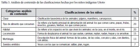 tablas de hexagonales de clasificaciones de mexico a los mundiales conceptualizations about animals in children from the