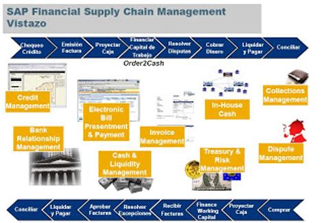 Uhd Mba Supply Chain Management Salary by Mejores Pr 225 Cticas Sap 2008