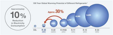 Freon Air Conditioner Daikin Hfc 32 r 32 next generation refrigerant benefits of daikin
