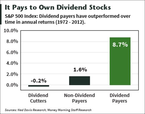 best lng stocks that pay a dividend