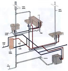Plumbing House plumbing drain waste vent system http www make my own