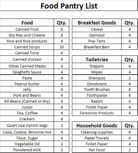 Local Food Pantry List stock the food pantry this sunday dec 9th shades valley