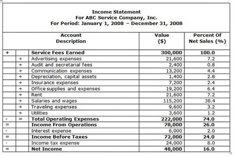 income statement template for service company business financial statement form the personal