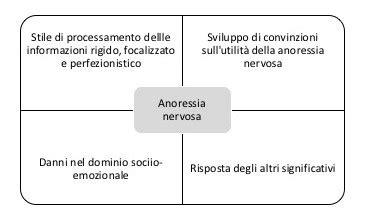 alimenti serotoninergici perfezionismo e disturbi dell alimentazione aidap
