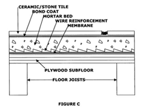 Mortar Thickness For Floor Tile by Finish Learn How To Build Your Own Home And Save 30 Nihb