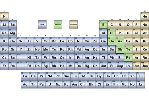 Metals Nonmetals Periodic Table metals nonmetals and metalloids periodic table