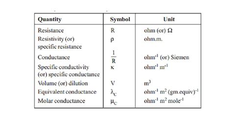electrical resistance unit electrical conductance quantities study material lecturing notes assignment reference wiki