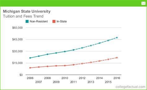 Of Michigan Mba Tuition In State by Tuition Fees At Michigan State Including