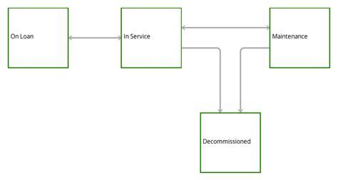 asset management workflow asset tracking workflow teamfocus project team