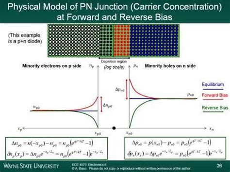 how pn junction diode works animation animation how a p n junction semiconductor works forward bias diffusion