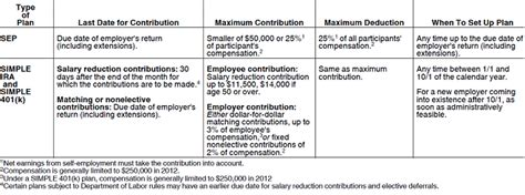 small business retirement plans simple ira sep ira qrp 2012 simple ira and sep ira contribution limits small