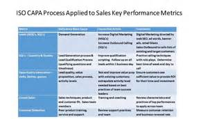 data driven sales management applying key performance