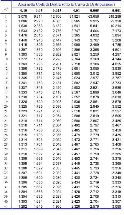 tavola della t di student tabella distribuzione t student
