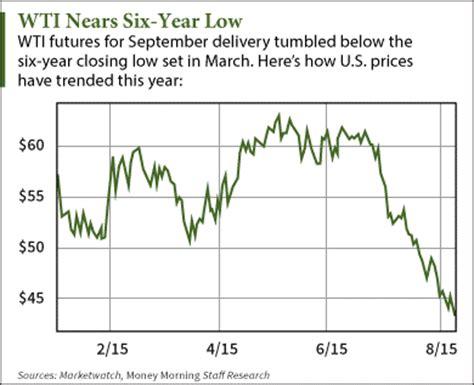 wti crude oil price today falls alongside chinese yuan