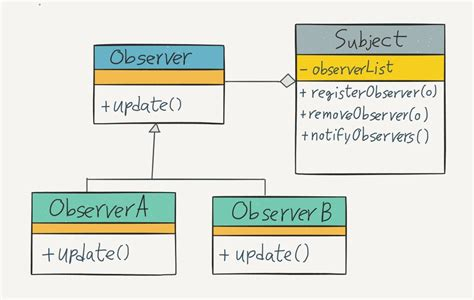 observer pattern java 8 using observer pattern in java pablo osinaga medium