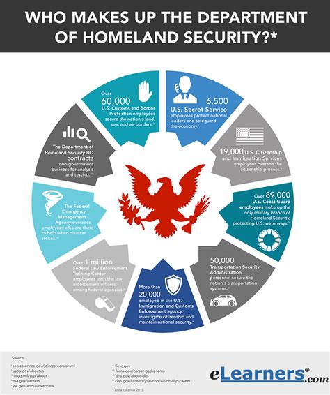 criminal justice and us department of homeland security