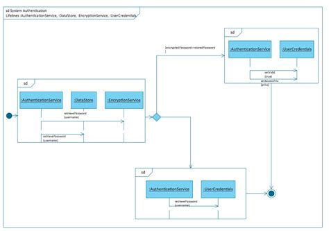 uml interaction diagram uml diagrams driverlayer search engine