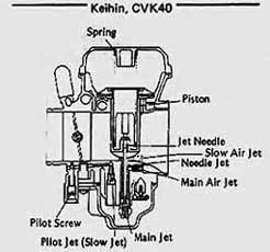 how a carburetor works carbs explained ninja250wiki