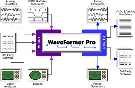 pattern generator using verilog synapticad s waveformer pro imports and exports waveform data