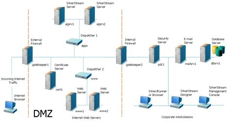 Home Network Design Dmz Server Configuration