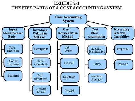 cost accounting flowchart 2 what is the purpose of cost accounting is