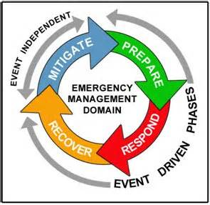 emergency management planning cycle the county emergency operations plan so far