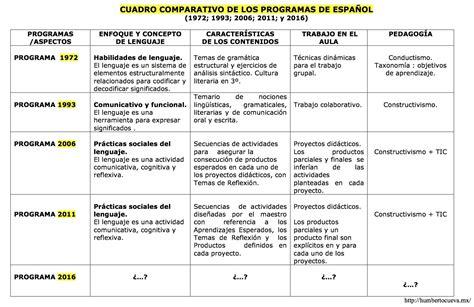cuadro comparativo de presupuesto y proyecto plan y programas de estudio 2016 una reforma anunciada