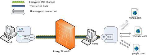 explain forwarding ssh tunneling explained source open