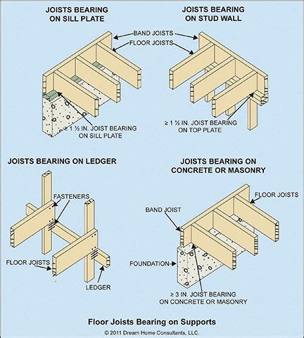 10 degree difference between floors wood floor framing home owners network