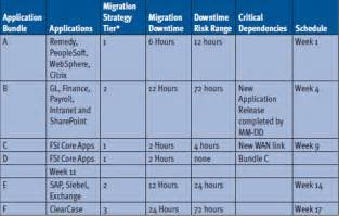 migration plan template best photos of data migration project plan template data