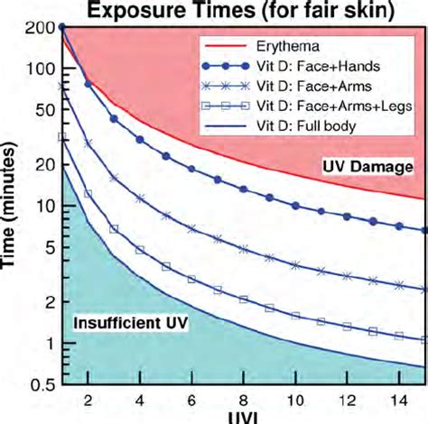 uv l vitamin d average vitamin d weighted uv dose received on a