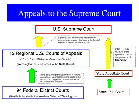 Michigan Appeals Court Search Washington State Courts Washington Courts Basketball Scores