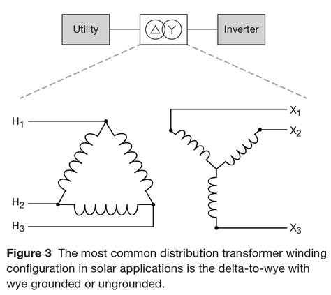 distribution and substation transformers for utility solar