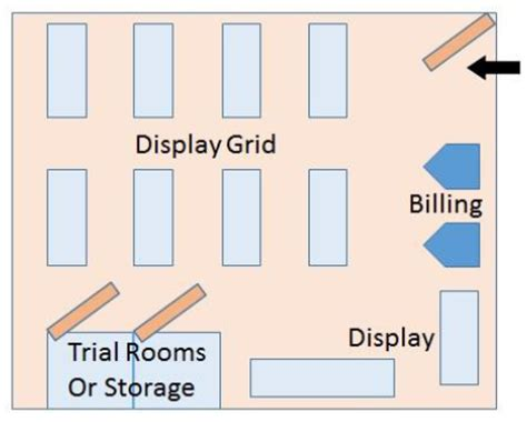 retail layout operations management retail management space