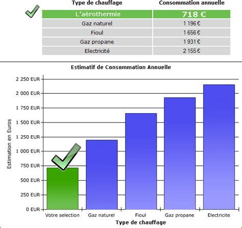 Calcul Consommation Chauffage Electrique Maison 3157 by A 233 Rothermie Le Chauffage Par Pompe 224 Chaleur Pour Chauffer