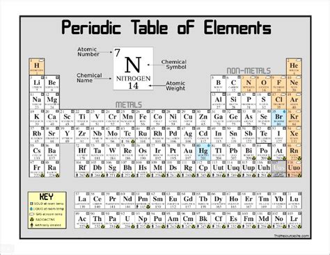 printable periodic table free periodic table coloring pages