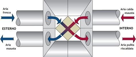 ladari con pale di ventilazione la ventilazione meccanica controllata aumenta il valore di