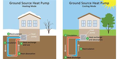 geothermal heat system diagram geothermal house diagram www pixshark images