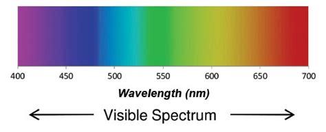 color spectrum wavelength the electromagnetic spectrum sincy science