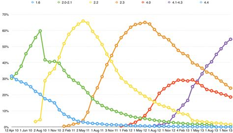 android pattern fat distribution thoughts on google s android version charts beyond devices