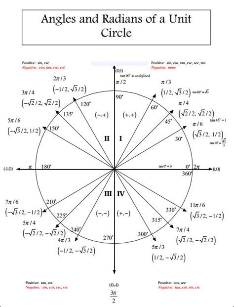 sample unit circle chart   documents   word