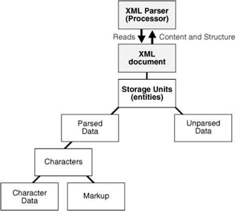 tutorial on xml parsing in java xml parsing for java