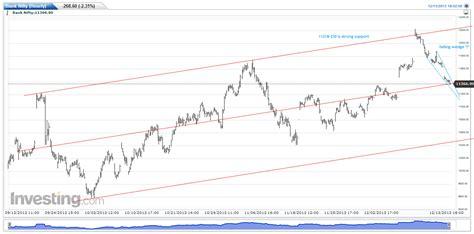 nifty pattern trading pattern trading