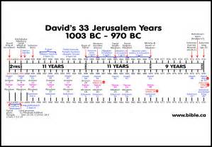 Bible archeology maps timeline chronology 2samuel13 22 tamars rape