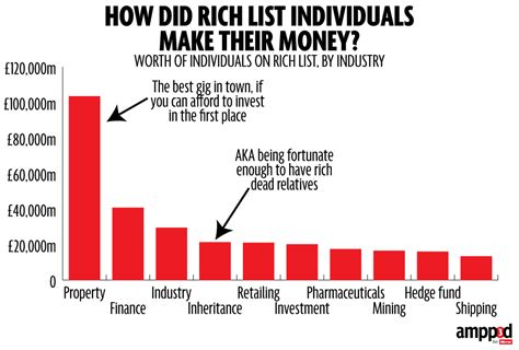 sunday times money section sunday times rich list how did they make their money