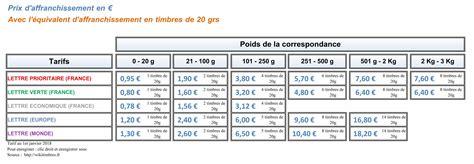 tarifs postaux 2017 l affranchissement les nouveaux tarifs postaux 2018 pas de changement pour le tarif monde wikitimbres
